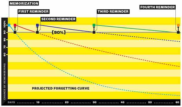 projected_forgetting_curve-c8edf3e4fd62d71c9024147cf203544876afc706c79d910c8ebdacc90b26adf8.jpg.663cd57ae4dd784f4afc53b720aa31da.jpg
